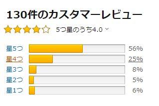 アデノバイタルのamazonの評価の画像