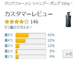 クリアフォーメンのAmazonでの評価の表