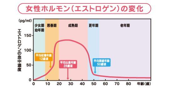 女性ホルモンの変化グラフ